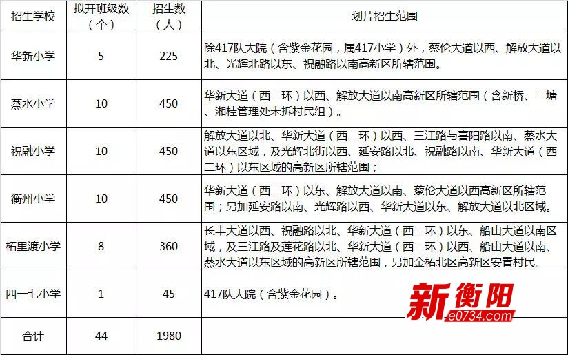衡阳市高新区2018年级秋季小学招生报名即将一v年级年度小学是语文图片