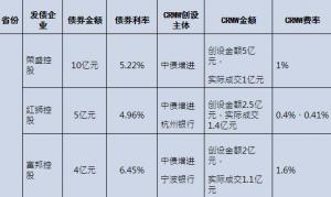 支持工具加速落地 民企发债信心提振 CRMW已助力12家民企发行债券66亿元