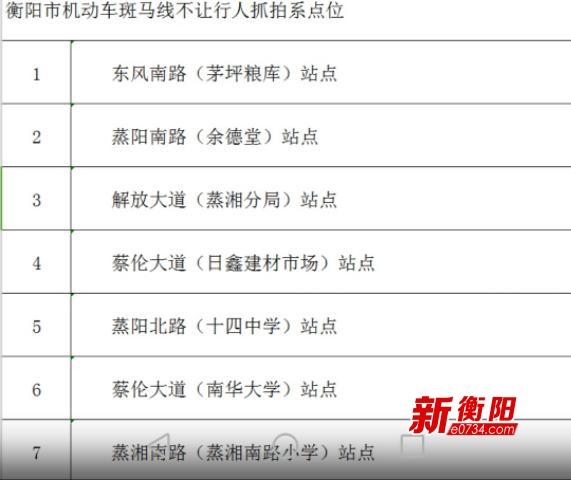 衡阳新增七处监控抓拍机动车斑马线不礼让行人