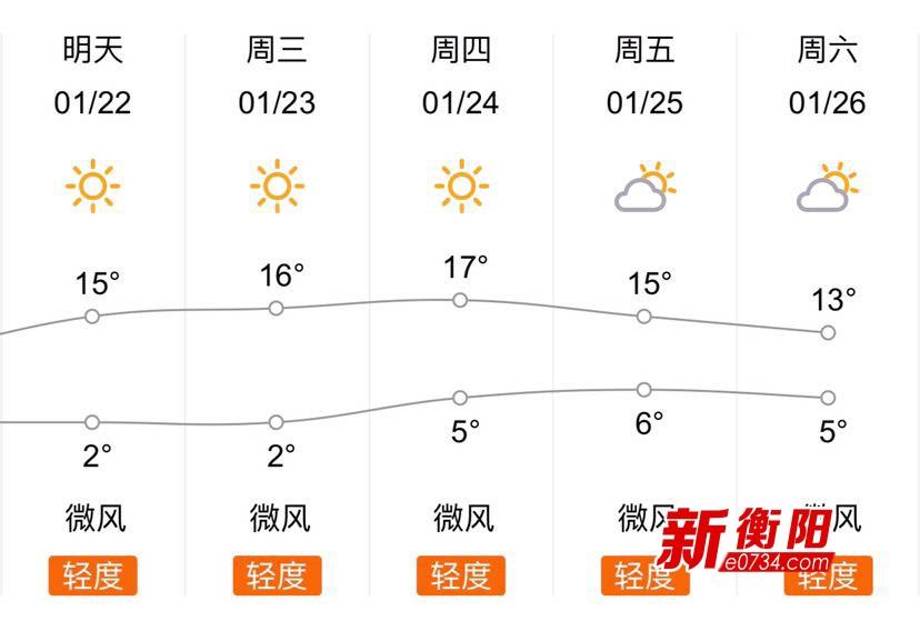 告别阴雨!衡阳市民终于迎来2019年第一个艳阳天