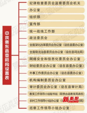 衡东县深化机构改革正式启动  设置党政机构37个