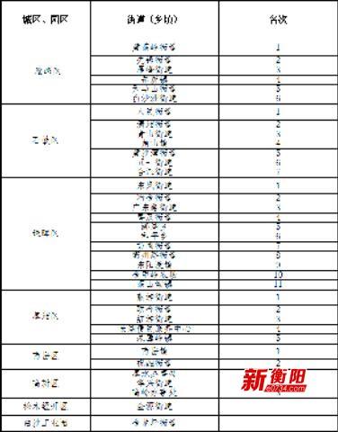 第一期衡阳城区街道(乡镇)创卫工作考核排名公布