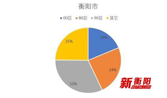 衡阳去年累计哈啰骑行3366万公里  等于种下13万棵树