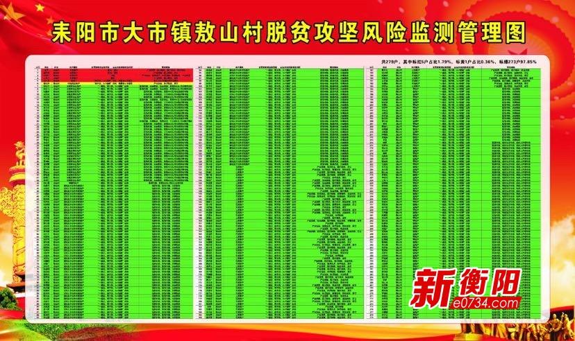 """决胜2020: 耒阳""""红黄绿""""动态预警巩固脱贫攻坚成果"""
