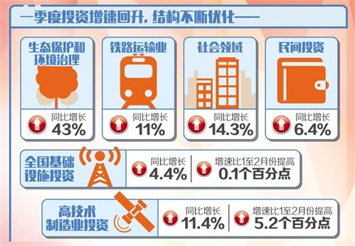 投资回升彰显中国经济发展后劲