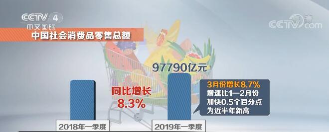 """新聞觀察:中國消費""""主引擎""""動力強"""