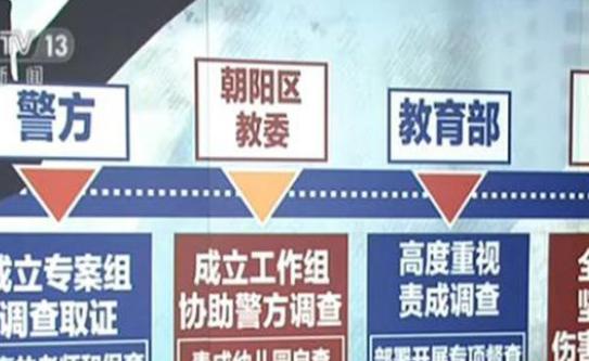 北京紅黃藍幼兒園虐童案二審宣判:幼師獲刑1年半