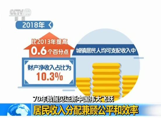 【70年數據見證新中國偉大飛躍】居民收入分配兼顧公平和效率