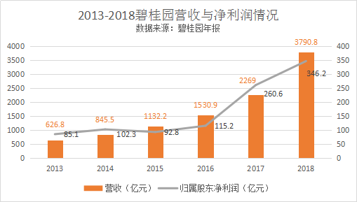 《財富》世界500強中國企業數首超美國,碧桂園排名上升最快