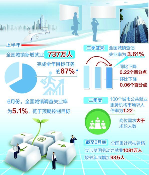 就業穩為經濟穩作出積極貢獻