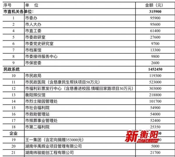 """抗洪救灾募捐暨2019年""""慈善一日捐""""募集268万余元"""