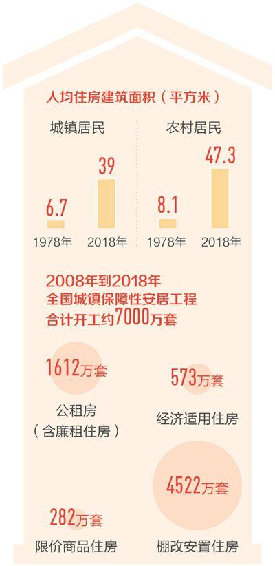 托起兩億人的安居夢(壯麗70年 奮斗新時代) ——我國住房保障體系建設述評(上)