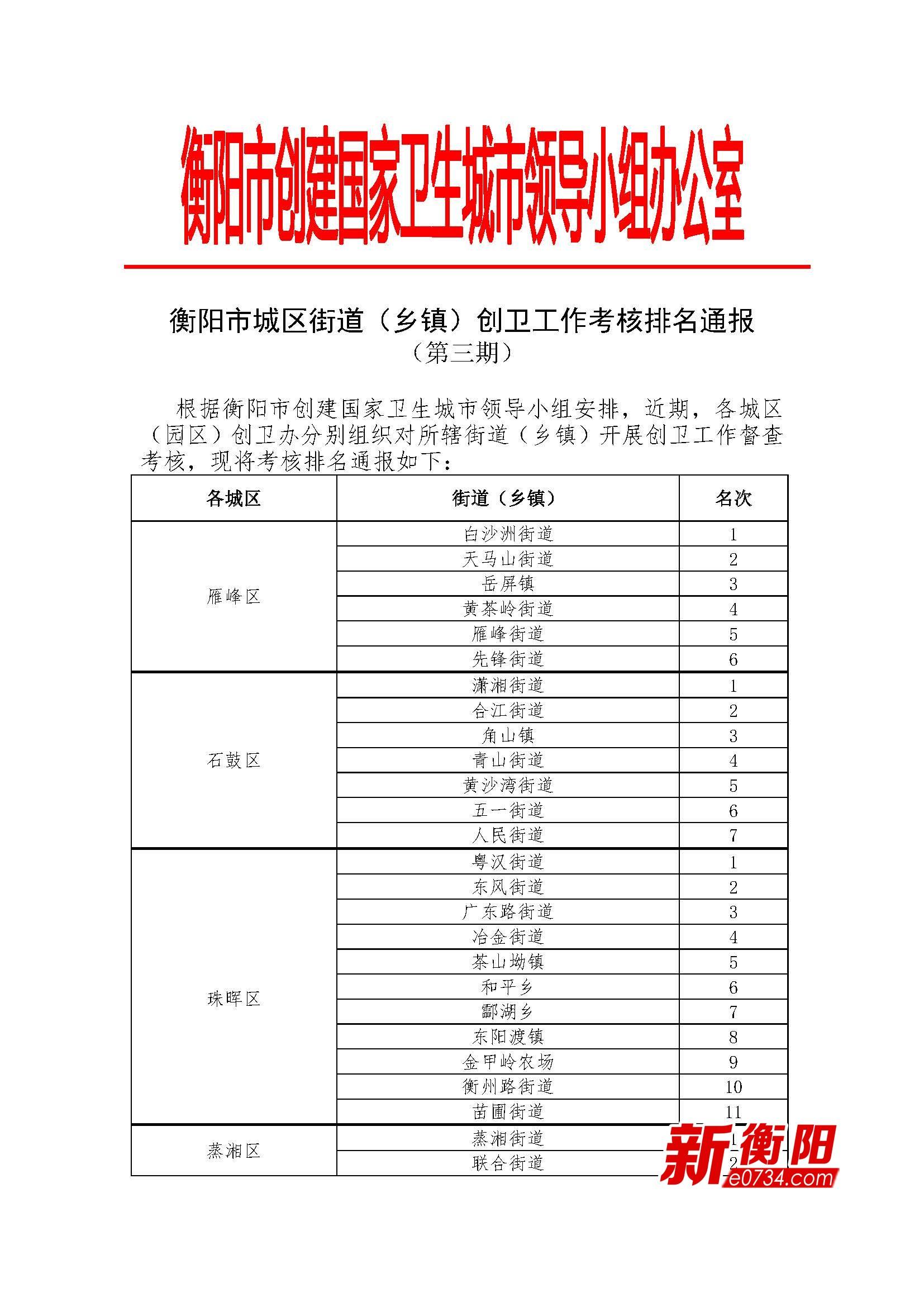 第三期衡阳城区街道(乡镇)创卫工作考核排名公布