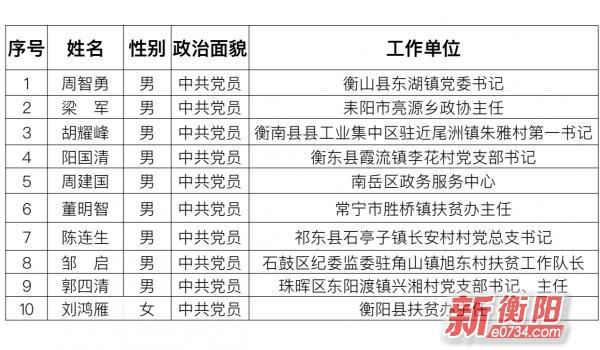 中国衡阳新闻网 www.hdurx.tw