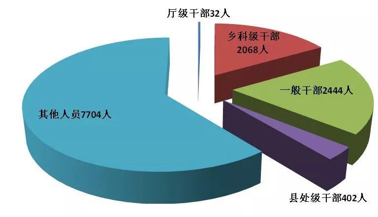 处分厅级干部32人……省纪委省监委公布1-9月湖南监督检查、审查调查情况