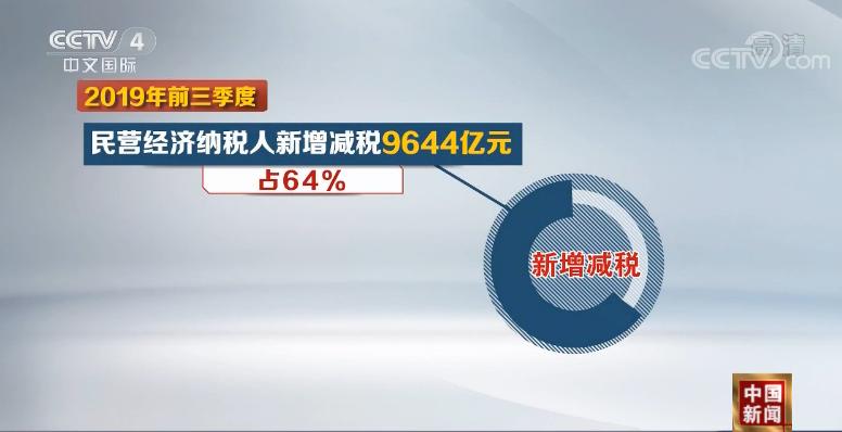 前三季新增减税降费17834亿 民营经济纳税人受益最大