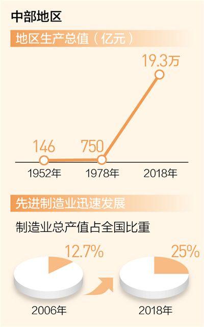 经济增速领跑 发展质量向好 中部崛起势正劲(壮丽70年 奋斗新时代·区域协调发展新格局)