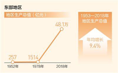 创新引领率先实现东部地区优化发展 新使命激发新动能(壮丽70年 奋斗新时代·区域协调发展新格局)