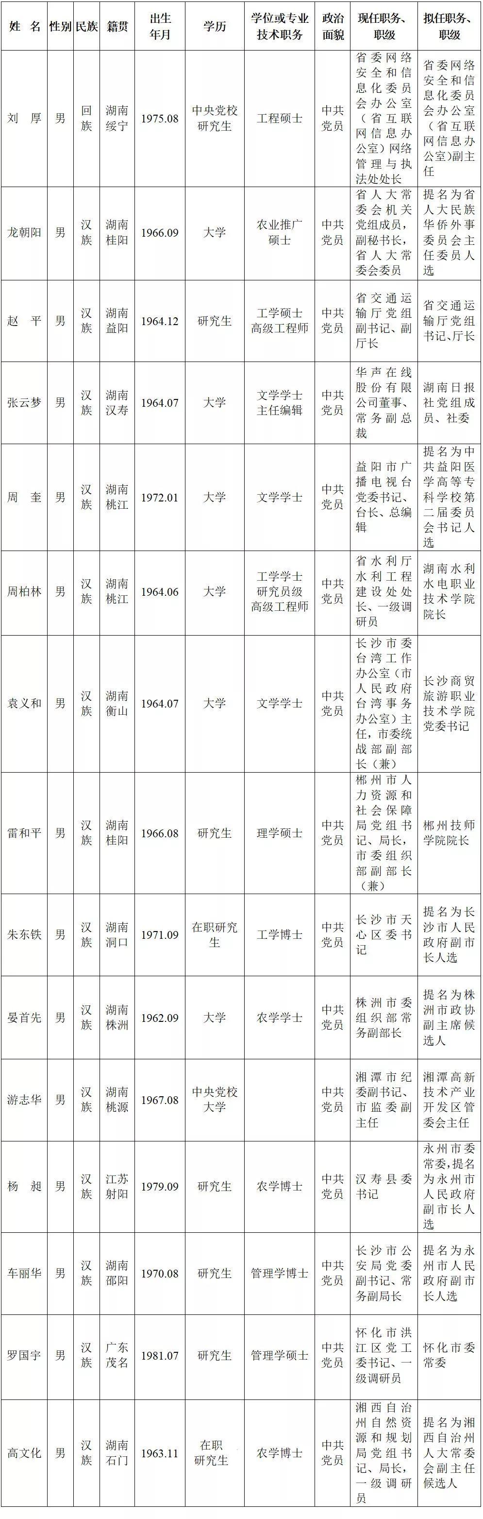 省委管理干部任前公示公告