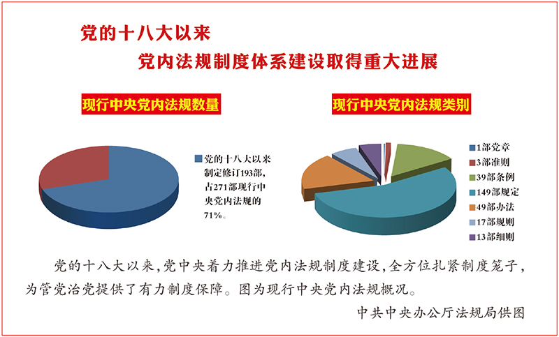 """推進黨內法規制度""""供給側結構性改革"""""""