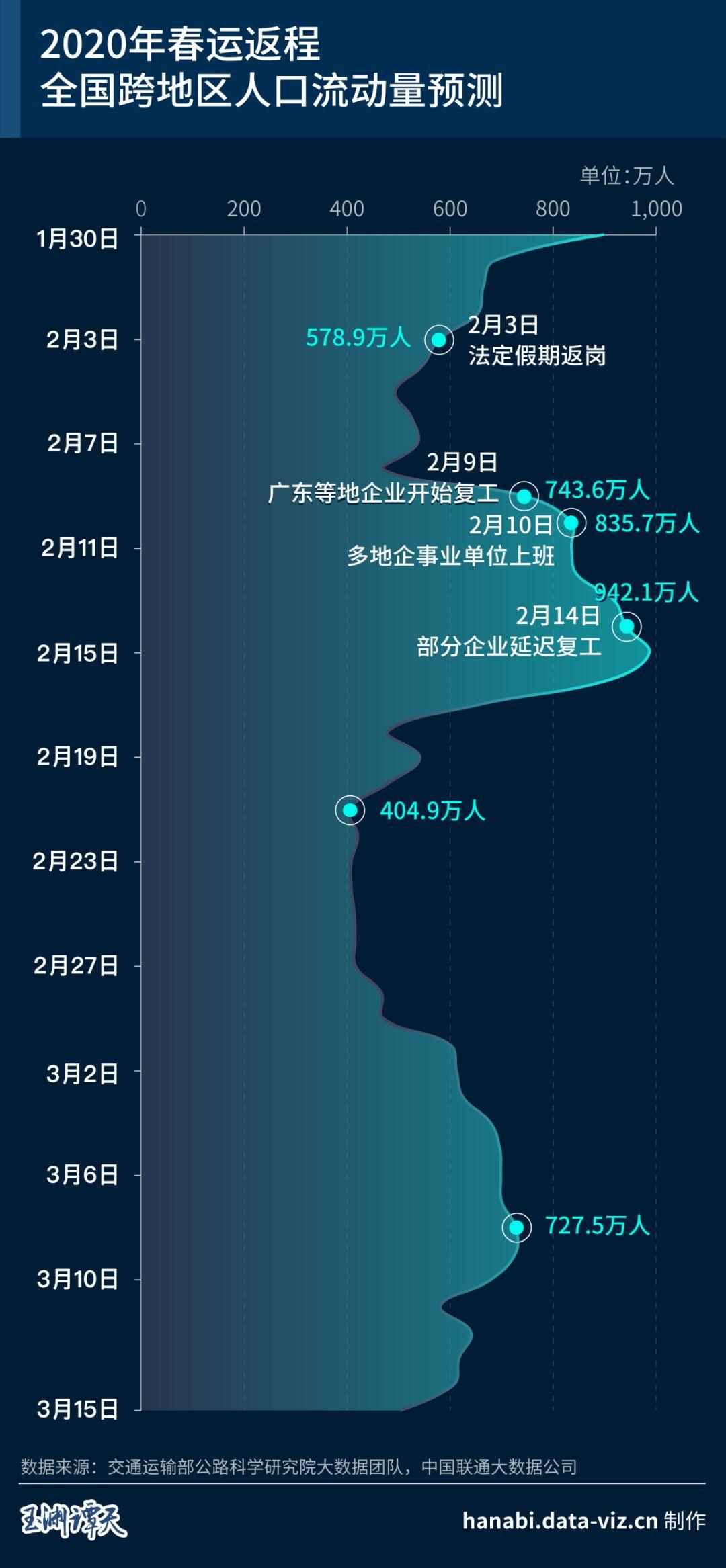 """返程高峰:大數據給出戰""""疫""""路線圖"""