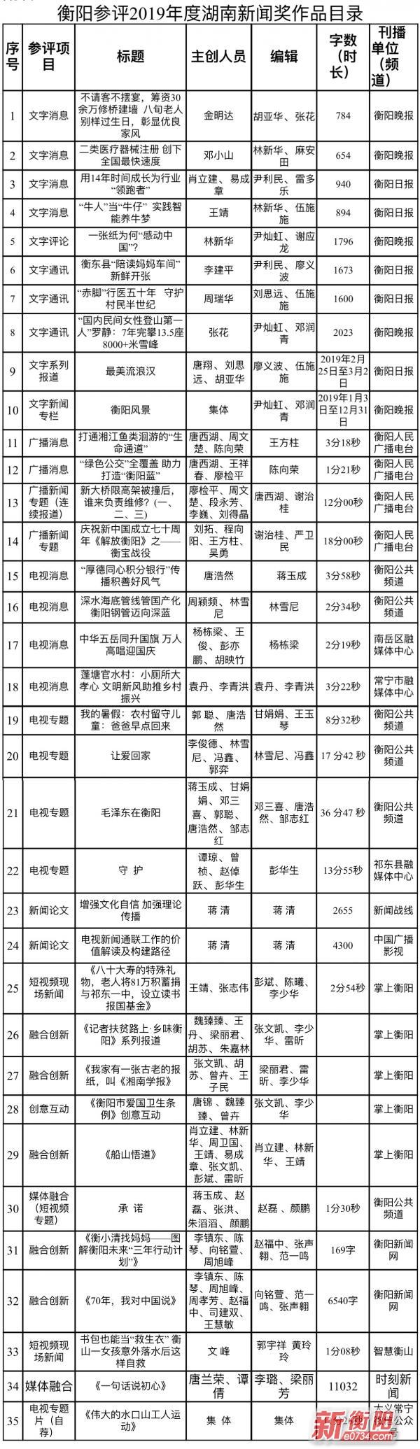 衡阳参评2019年度湖南新闻奖作品公示