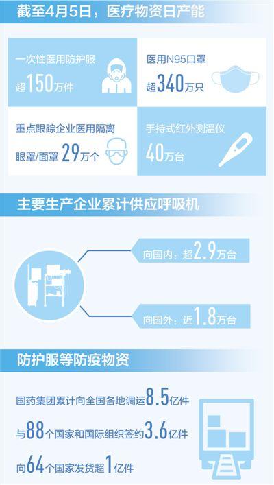 继续做好国内重点地区医◆疗物资保障(国务院联防联控机制发布会)