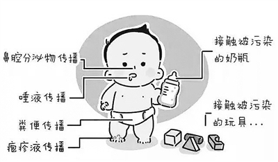 """手足口病儿童、成人都会""""中招"""" 但疫苗保护率可达95%"""