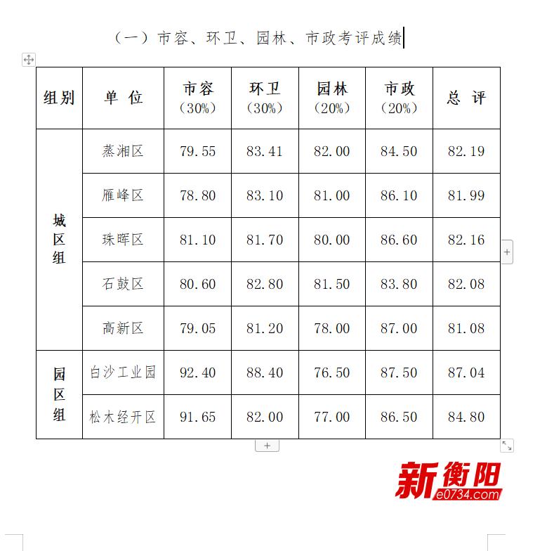 """""""双创""""进行时:衡阳城管局通报5月份创文创卫督查问题"""