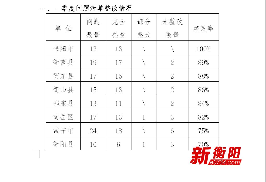 衡阳市发布二季度新型城镇化建设考核通报 问题清单如下: