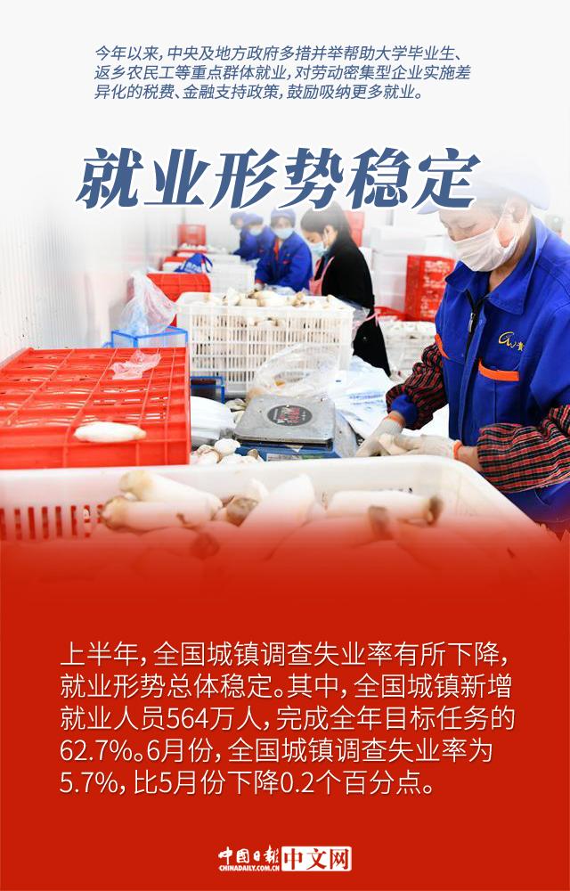 """【图说中国经济】""""六稳六保""""成效显著 中国经济发展信心坚定"""